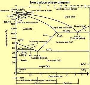 Heat Treatment Processes For Steel  U2013 Ispatguru