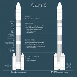 Do you think that the Ariane 6 (Airbus & Safran rocket ...