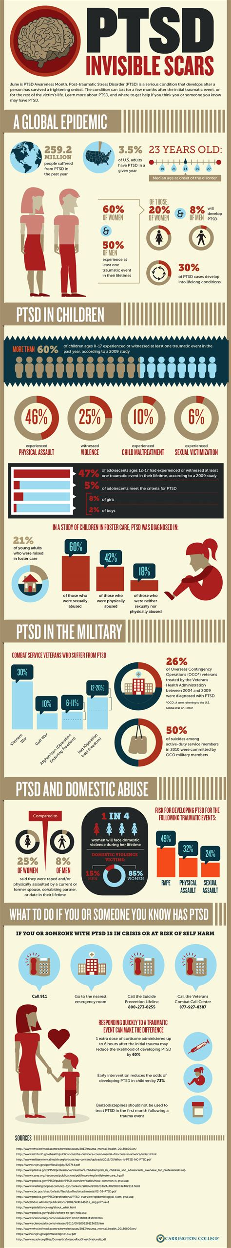 Post Traumatic Stress Disorder (ptsd)  Invisible Scars