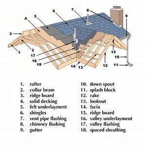 A Diagram Of A Residential Roof