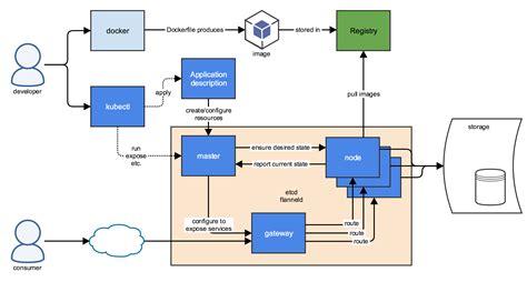 kubernetes overview daniel watrous  software engineering