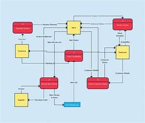 16 Best Images About Data Flow Diagram On Pinterest