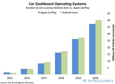 Apple CarPlay Android Auto Market Size - Business Insider