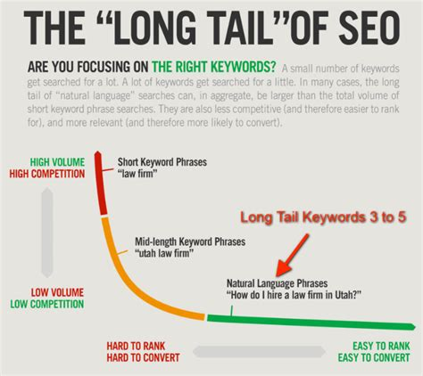 Keyword Research Targeting For Ppc And Seo Guide