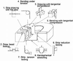 Schematic Illustration Of Simulative Tests For Sheet Metal