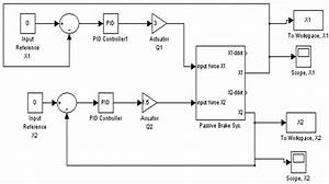 Simulink Diagram Of The Pid Controller For Achieving