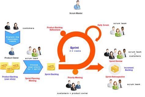 Sprint Scrum Sprint Model My Agile Partner Scrum