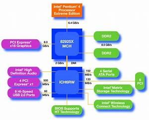 Intel 925x Express  915  Chipset Performance