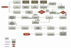 Create Process Flow Diagrams Of Businesses Using Microsoft Visio By Andrial