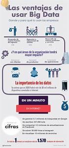 Big Data   U00bfciencia O Ficci U00f3n   Infografia
