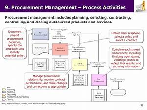 pmi project management principles With procurement documents project management