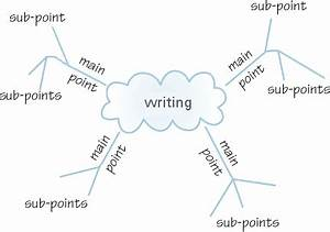 Describe Your Home Essay oxford creative writing society wedding speech order list natwest bank will writing service