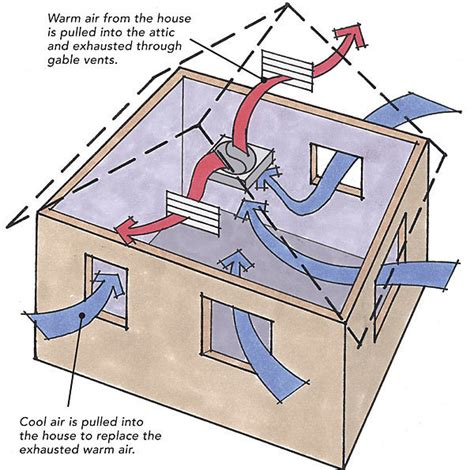 how does an attic fan work what 39 s the difference whole house fans vs powered