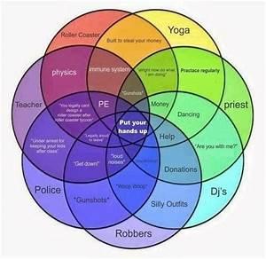 Set Up In Venn Diagram