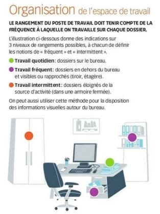 organisation bureau de travail quelques conseils pour organiser espace de travail