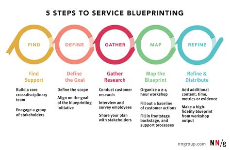 5 Steps To Service Blueprinting