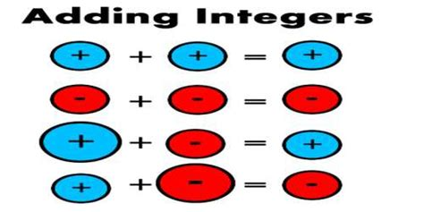 Addition Equations With Four Digit Integers  Assignment Point