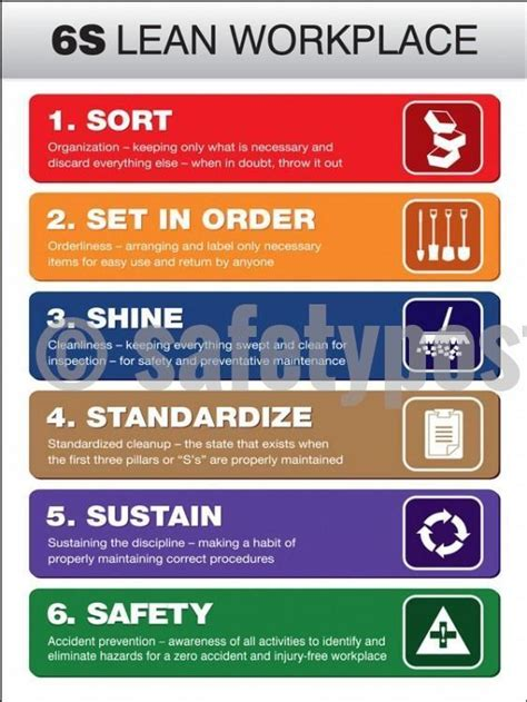 lean workplace  poster safety poster