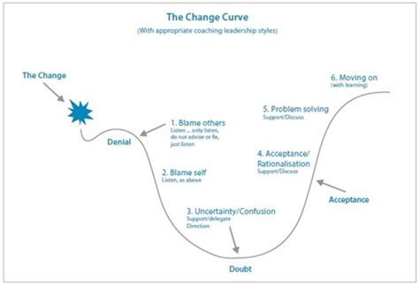 coaching people   change curve insights