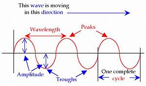 Properties Of An Electromagnetic Wave