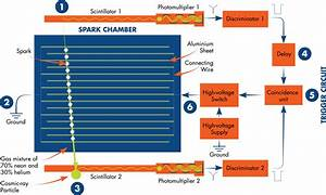 Discovering Particles  Spark Chamber