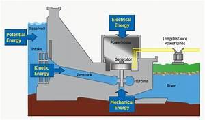 2 2 Hydropower Technologies