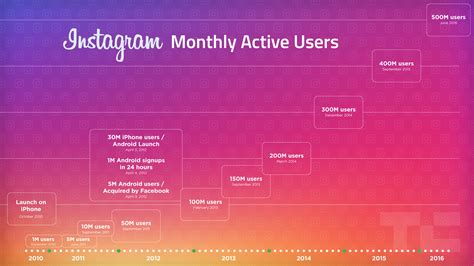 instagram doubles monthly users to 500m in 2 years sees