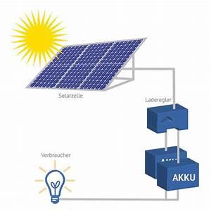 Solar Inselanlage Berechnen : solaranlage komplett solarenergie richtig nutzen ~ Themetempest.com Abrechnung