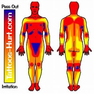 Diagram Representing Pain Levels On Different Areas Of The