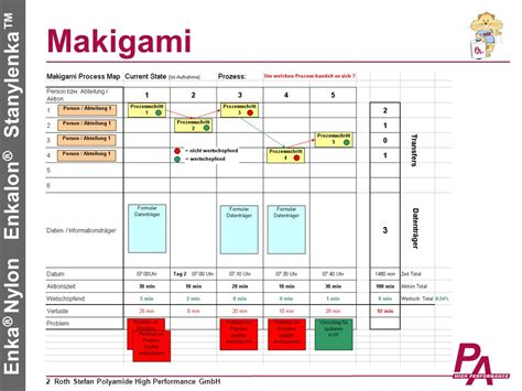 prozessanalyse mit makigami  video  herunterladen
