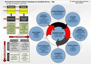 integrated design integrated design concept diagram for business retail f by i
