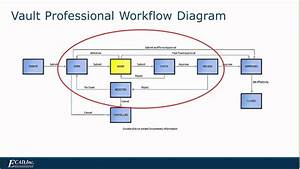 Make A Workflow Chart Vault Professional Workflow Youtube