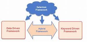 Selenium Framework  Keyword Driven  U0026 Hybrid