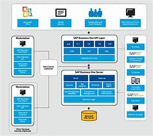 Sap Business One Architecture For It Managers