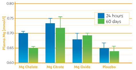 form  magnesium   analyzeronline