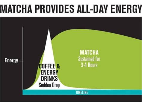 Recent figures show that approximately 600,000 tons of green tea are consumed every year globally. It's Not Easy Being Green: Is Matcha a Better Alternative ...