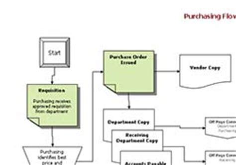 policies  procedures sop template copedia