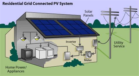 How Solar Works Simplisolar Professional Trusted