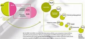 Liste Assurance : assurance affinitiaire ~ Gottalentnigeria.com Avis de Voitures