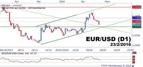 meilleur taux bureau de change cours eurodollar