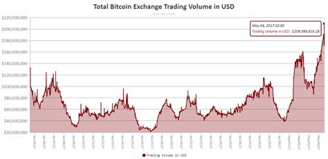 Charts providing a snapshot of the bitcoin (btc) ecosystem. Total Bitcoin exchange trading volume blows past $200 ...