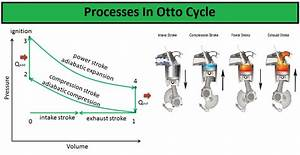What Is Otto Cycle  What Are The Processes In Otto Cycle