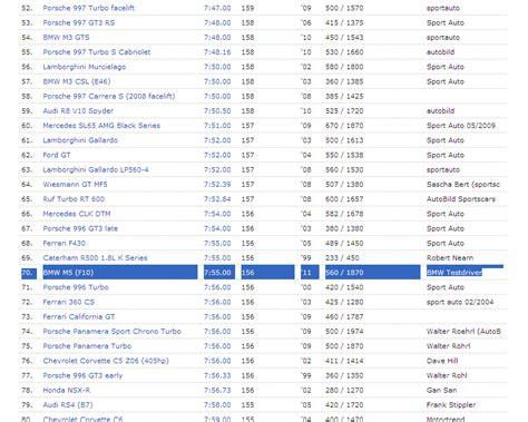 Fastest Time On Nurburgring by Bmw M6 Nurburgring Time