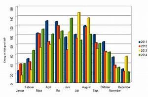 Ertrag Photovoltaik Berechnen : photovoltaik ertrag daten 2005 bis 2017 ~ Themetempest.com Abrechnung