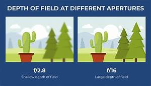 Photography Exposure Value Chart What Is Aperture Understanding Aperture In Photography