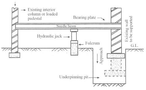 Underpinning Methods, Procedure and Applications