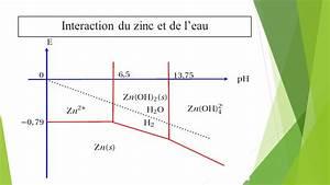 Diagramme Potentiel Ph Du Zinc