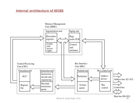 X86 Architecture Related Keywords  X86 Architecture Long