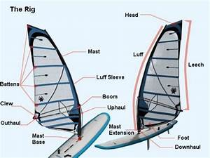 The Basic Parts Of The Windsurf Board And Rig And What