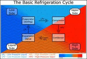 Refrigeration-cycle-block-diagram